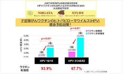 日本人女性に対する子宮頸がんワ...