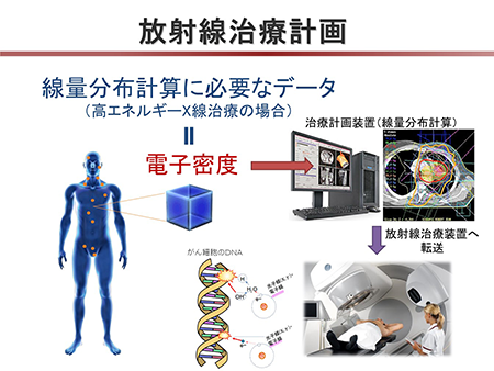 がんの放射線治療計画において線量分布を計算するためには体内の電子密度情報が必要