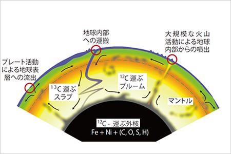予想される地球内部の長期的な炭素循環モデル。矢印は地球内部における炭素の移動を示している