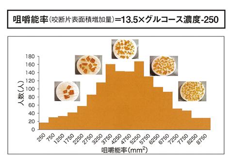 「咀嚼能率」の分布図