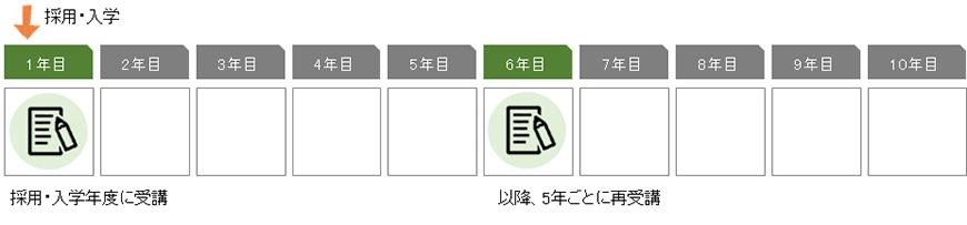 受講時期の図