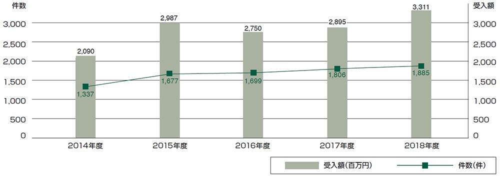 2018年度外部資金受入状況
