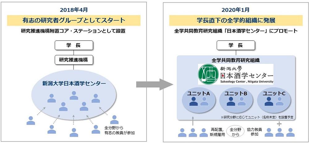 全学共同教育研究組織として生まれ変わった新潟大学日本酒学センター