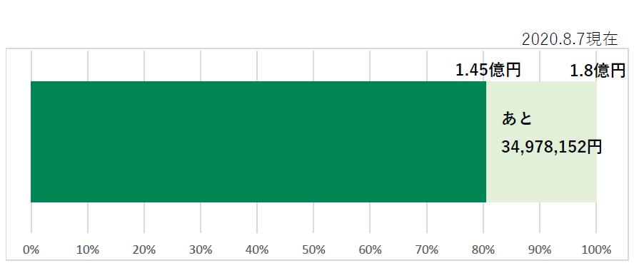 ドナルド・マクドナルド・ハウスにいがた募金中間報告グラフ